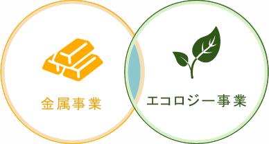 金属事業 エコロジー事業